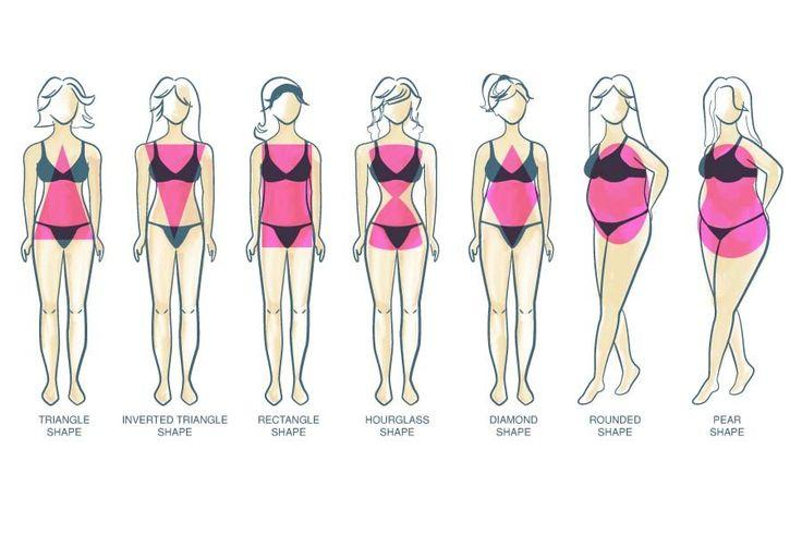 What Is Your Body Type? | GymCube