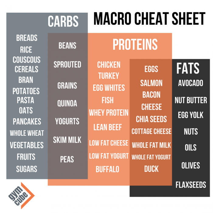 Macro Cheat Sheet.